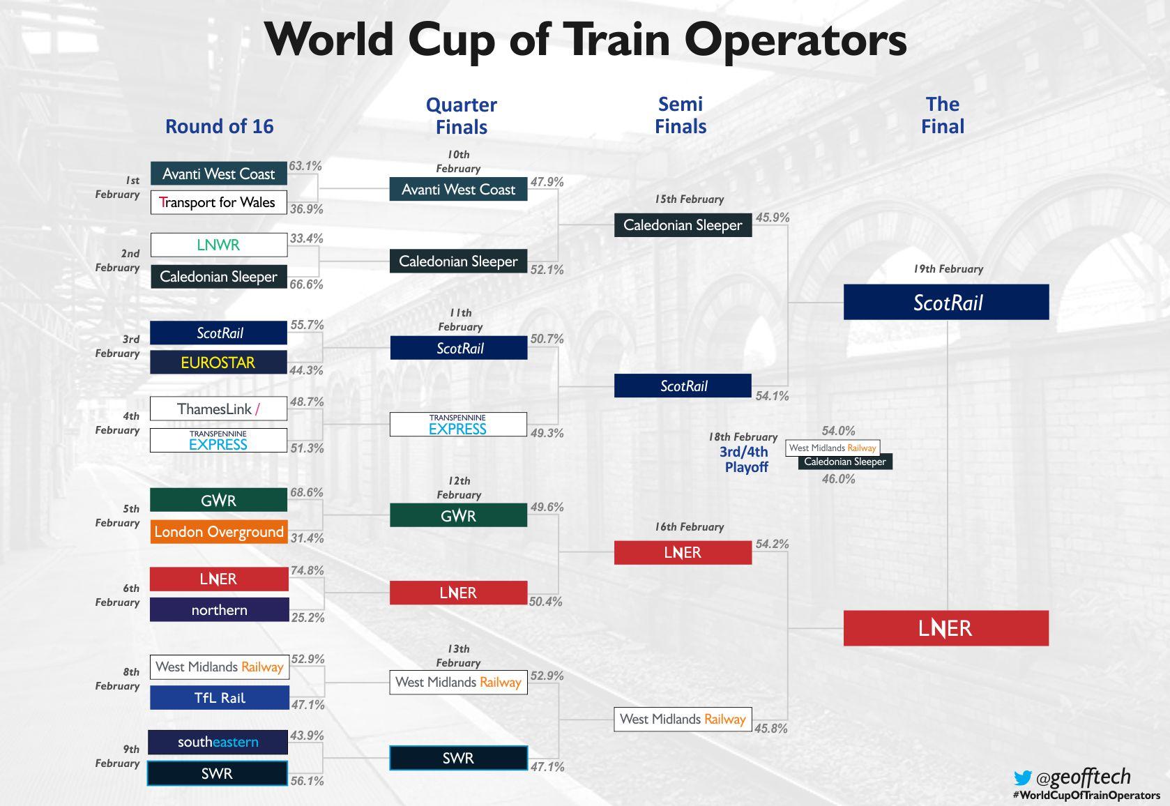 World Cup of Train Operators Chart